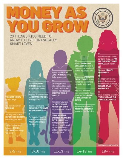 3Money as You Grow